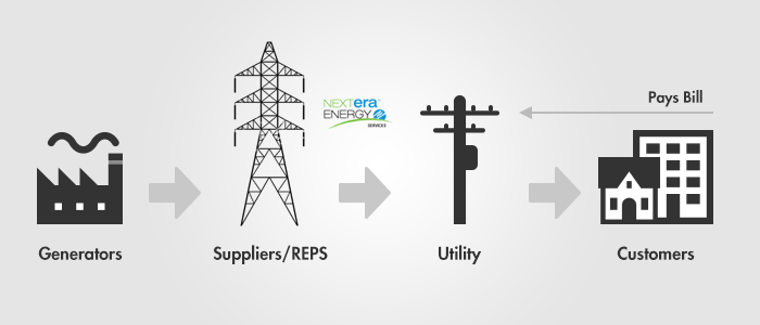 This infographic demonstrates the journey of deregulated energy delivery. Your Local Distribution Company (LDC), generates and delivers energy to your home. Suppliers are the companies you choose to sell you energy. The Public Utility Commission (PUC) determines rates for transmission and distribution service.